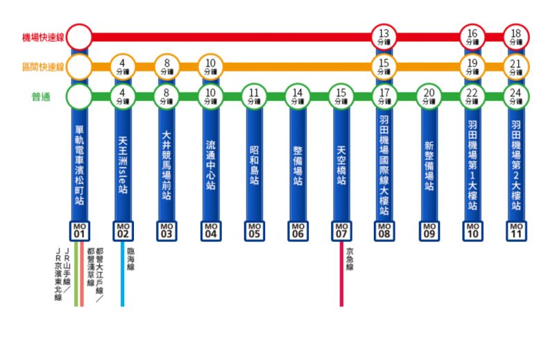 Stations along Tokyo Monorail