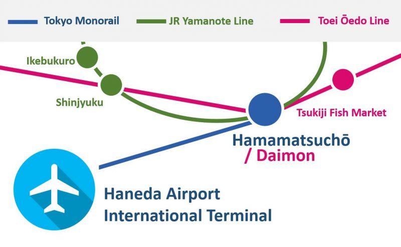 Simplified Image of Tokyo Monorail Route Map